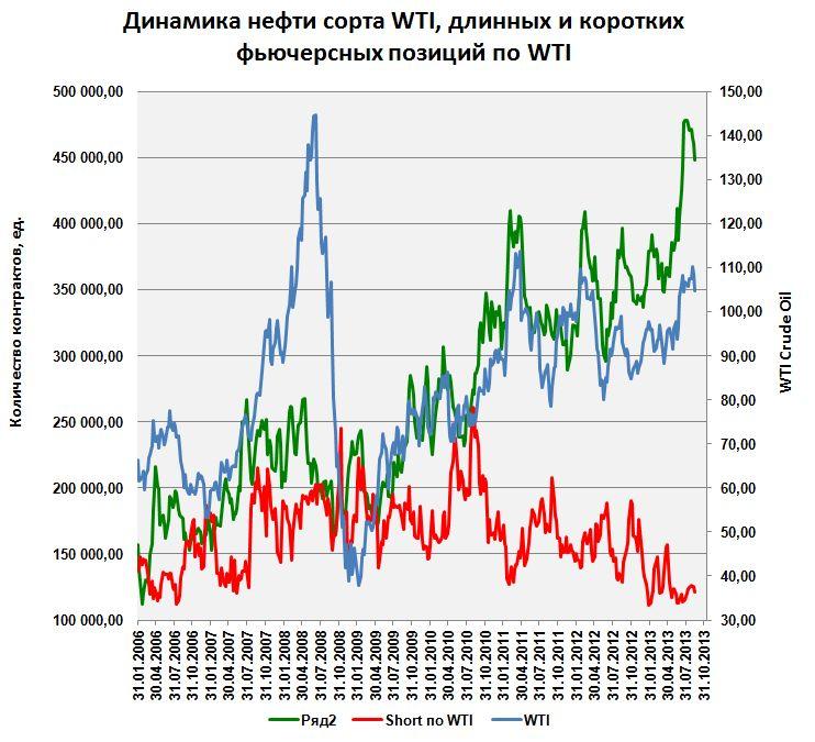 Бинарные опционы на курс нефти