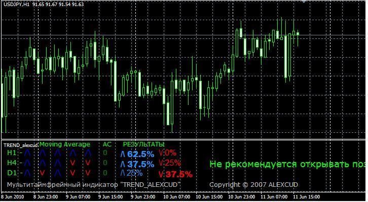Форекс индикатор trend_alexcud forex спидометр
