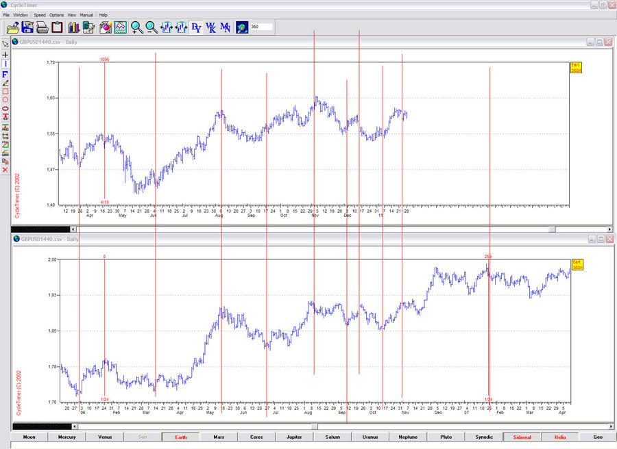Форекс предсказания с помощью методов коуэна forex reversal indicator download