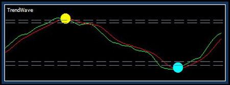 Индикаторы форекс точки входа