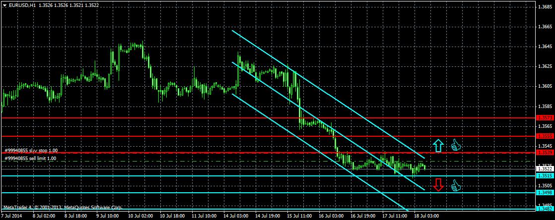 Прогноз EUR/USD, курс Евро Доллар на сегодня