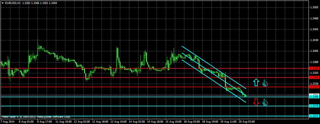 Форекс прогноз на сегодня, 110418 Евро, фунт