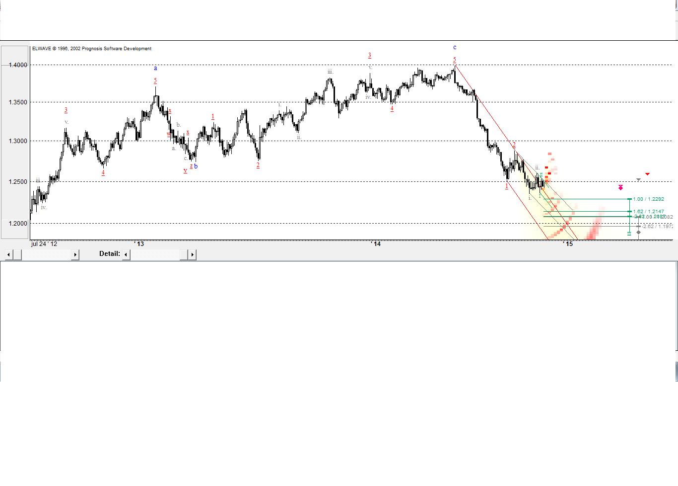 Евро доллар прогноз на сегодня 01 12 2014